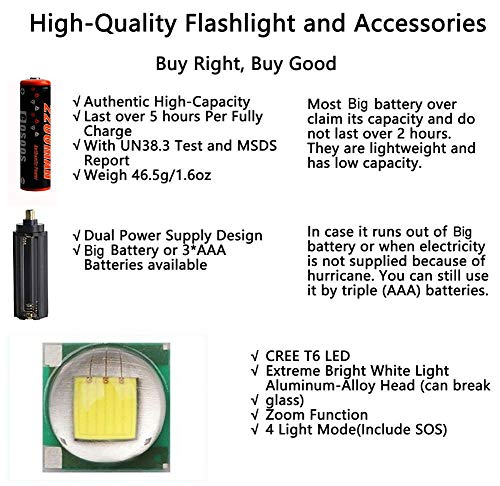 Headlamp,COSOOS Head Lamp Tactical Flashlight,USB Rechargeable Headlamp with Battery,Zoomable,4-Mode,Waterproof LED Headlight for Adults,Camping,Hunting,Hiking,Reading,Fishing,Support AAA Battery