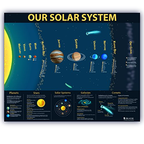 Solar System Extra Large Laminated Kids Educational Planets Jumbo Huge Space Poster Chart Class Teaching Science Children - Solar Wall Map System