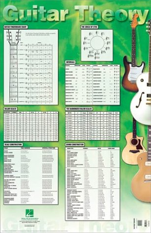 Hal Leonard Corp. Guitar Theory Poster Measures 22 by 34 inches