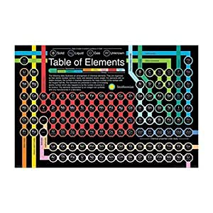 "Periodic Table of the Elements - Smithsonian Institution 36""x24"" Art Print Poster by NMR Distribution"