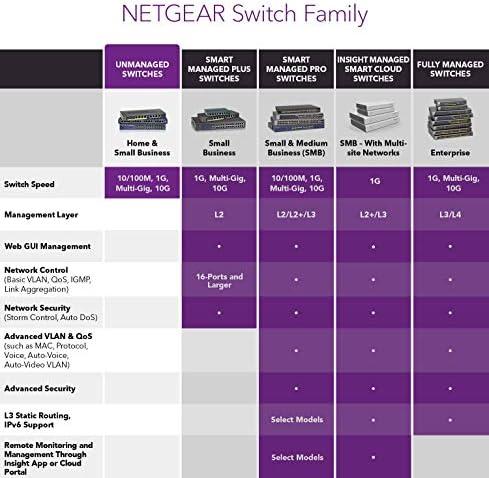 NETGEAR 16-Port Gigabit Ethernet Unmanaged PoE+ Switch (GS316PP) - with 16 x PoE+ @ 183W, Desktop/Wallmount, Sturdy Metal