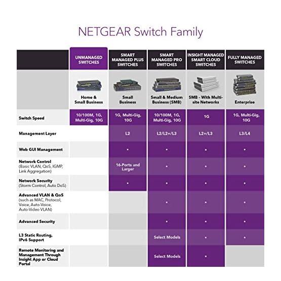 NETGEAR 24-Port Gigabit Ethernet Unmanaged PoE+ Switch (GS324P) - with 16 x PoE+ @ 190W, Desktop/Wallmount 51ALPzEC93L. SS555