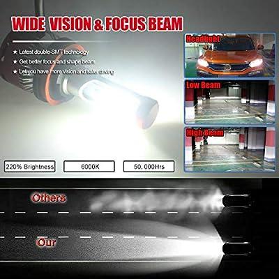 DODOFUN H8 H9 H11 Car LED Headlight Bulb Conversion Kit - High Beam Low Beam and Fog Light Replacement 6000K Xenon White Ultra High Performance Bright Non-polarity: Automotive