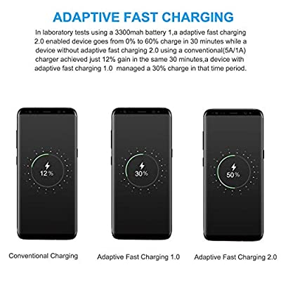 Adaptive Fast Charger Kit-BenKri Travel Recharger for Samsung Galaxy S10/ S10e/ S9/S8/S8 Plus/Note 8/9(Wall Charger + Car Charger + 2 x Type C USB Cables) Quick Charger-Black