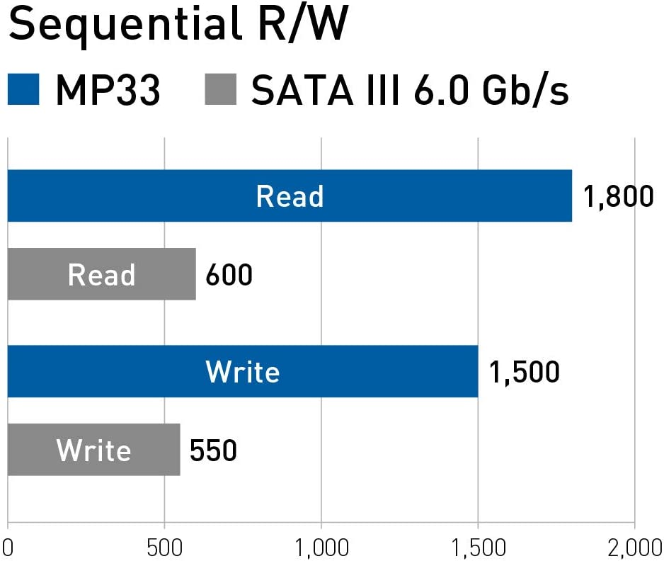 Read//Write Speed up to 1,800//1,500 MB//s TEAMGROUP MP33 1TB NVMe PCIe Gen3x4 M.2 2280 Solid State Drive SSD TM8FP6001T0C101