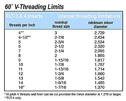 flt 4l gp50e 60 degree carbide threading inserts 5pcs amazon com