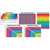 Scholastic Primary Math Charts Bulletin Board (TF8025), Multiple Colors