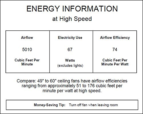 Buy ceiling fans in the world
