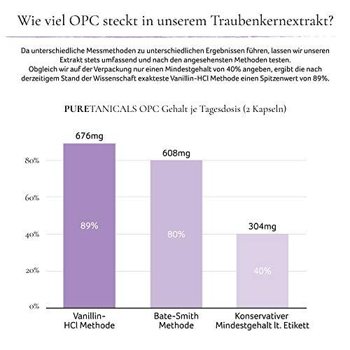 ... Altas Dosis Analizada en Laboratorios - Calidad Prémium Uvas Francesas | 676 mg de OPC Pura | Vegano sin Estearato de Magnesio Producido en Alemania: ...