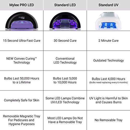 Mylee-Complete-Professional-Gel-Nail-Polish-LED-Lamp-Kit-4x-Bluesky-Colours-Top-Base-Coat-Mylee-PRO-Salon-Series-Convex-Curing-LED-Lamp-Prep-Wipe-Gel-Remover-and-more-Kit-with-Black-Lamp