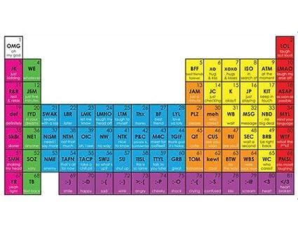 Zeon zone periodic table of texting mug zn10 amazon home kitchen urtaz Choice Image
