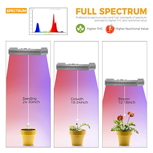 MARS HYDRO Led Grow Light 600W 1200W Full Spectrum Grow Lights for Indoor Plants Veg and Flower Plant Lights for Hydroponics High Yield (Pro II Epistar 600W)