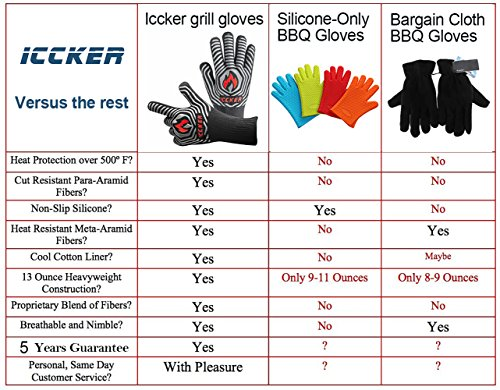 """ICCKER Grill Gloves - 1112°F (600°C) Extremely Heat Resistant BBQ Gloves, 14""""(36CM) Grilling Cooking Gloves, Premium Insulated & Anti-Slip Aramid Oven Mitts, 1 Pair"""
