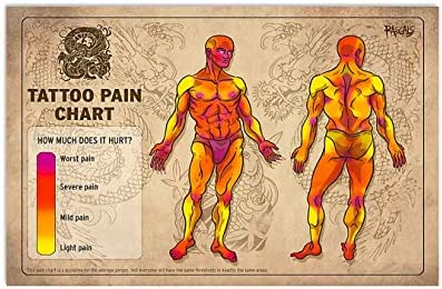Amazon Com Tattoo Pain Chart How Much Does It Hurt Body Poster No Frame Or Framed Canvas 0 75 Inch Print In Us Novelty Quote Meaningful Motivational Posters Prints Check out this tattoo pain chart to see a diagram of your body with the least and most painful spots. tattoo pain chart how much does it hurt body poster no frame or framed canvas 0 75 inch print in us novelty quote meaningful motivational