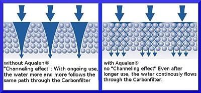 Aquaphor Water Filters Pitcher Cartridge