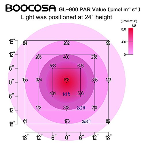 BOOCOSA LED Grow Light 900W Indoor Plant Light Full Spectrum with UV for Greenhouse Veg and Flower by BOOCOSA (Image #4)