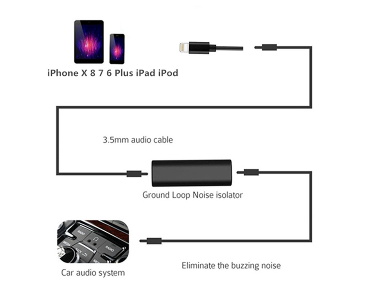 Iphone Aux Charging Car Kits Bmw Mini Cooper X 8 Hands Free Wiring Diagram 2010 7 6 6s Plus Lightning Audio Adapter With Usb Charger Echo And Noise