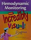 Hemodynamic Monitoring Made Incredibly