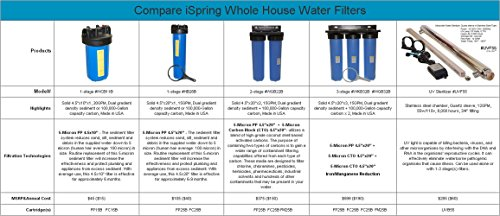 iSpring RCS5T - US Legendary - 500GPD Tankless Pumped Side-Flow Light Commercial 5-Stage Reverse Osmosis Water Filter System - 1:1 Waste Ratio (110v & 220v compatible) - Ideal for businesses and large homes