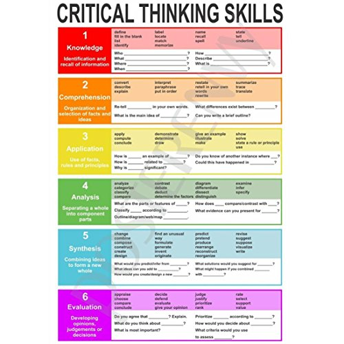 Botrong Critical Thinking Classroom Reading and Writing Poster 12