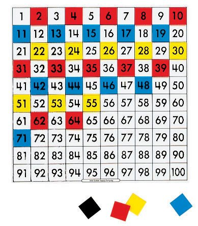 Colored Overhead Transparencies - Overhead Hundred Number Board (1-100 with 120 Colored Squares)