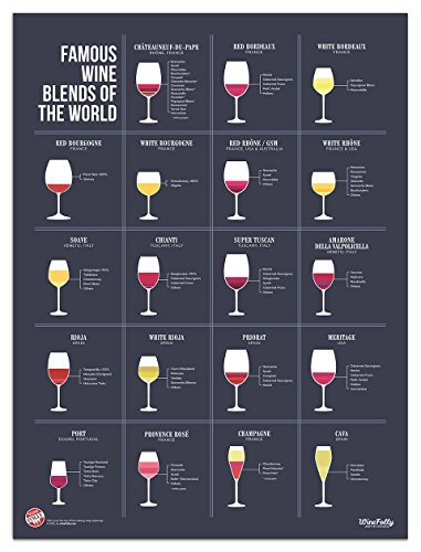 different types of wine poster - 4