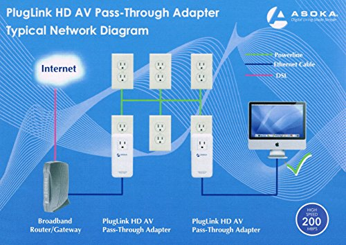 Asoka PlugLink ETH-200 Mbps HomePlug Powerline Ethernet Adapter - 9667 with Home Plug Passthrough by Asoka (Image #1)