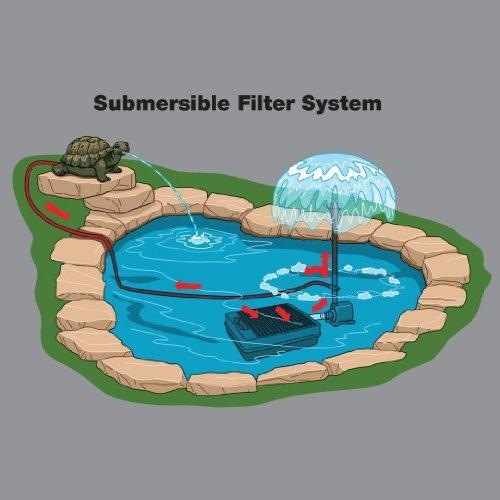 Tetrapond water garden pump 1000 gph import it all for Small garden pond water pumps