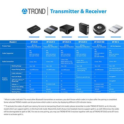 TROND Bluetooth V5.0 Transmitter Receiver image 6
