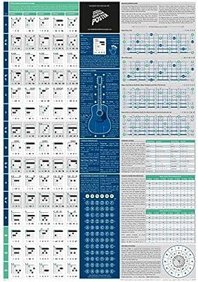 The Really Useful Guitar Poster - Aprende Guitarra, Teoría Musical ...