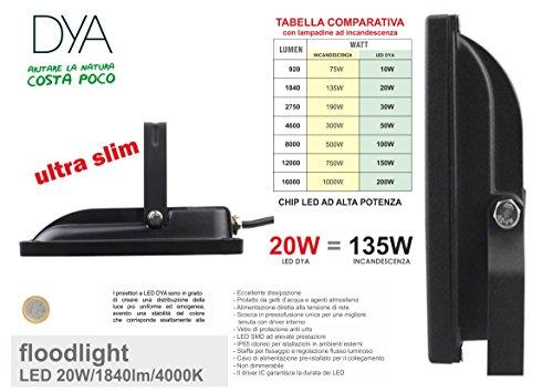 DYA - Foco de luz LED SMD 2835 de 20 W y luz natural de 4000 K con protección IP65 para exteriores: Amazon.es: Iluminación