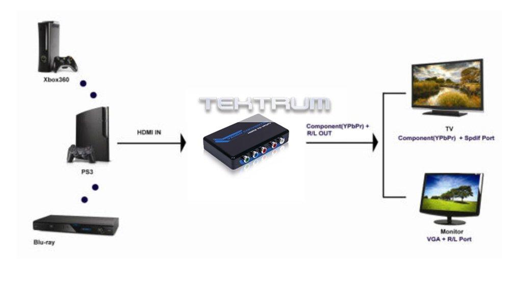 HDMI 1080 de vídeo por componentes YPbPr convertidor de apoyo a R/L Salida de Audio incluye cable HDMI y adaptador para computer-training/Películas/Juegos ...