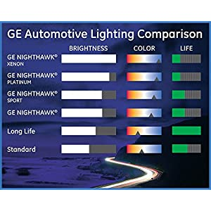 GE Lighting 9003 NHS/BP2 Nighthawk Sport Replacement Bulbs, 2-Pack