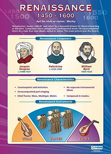 Renaissance Music - Music History 1450-1600 | Music Posters | Gloss Paper Measuring 33