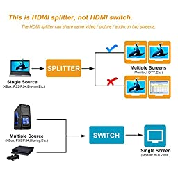 USBNOVEL Hdmi Splitter Cable 1 in 2 out Ultra HD 4Kx2K HDMI Male to 2 Port HDMI Out Female 3D Compatibility HDCP 1.4 Protocol Compliant