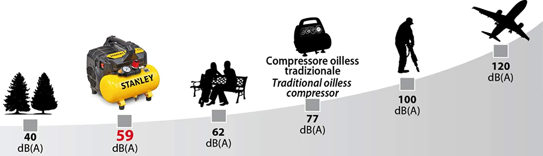 KIT 6 STANLEY STANLEY DST 100//8//6 Silent-Kompressor 59dB