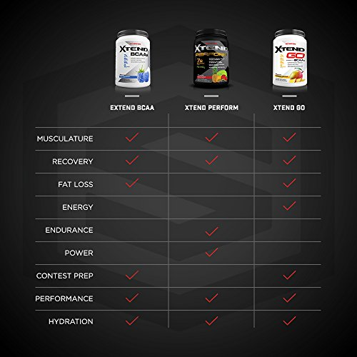 Scivation, Xtend perform BCAAs + Peak O2