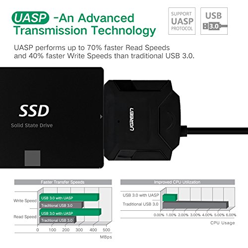 UGREEN USB to SATA USB 3.0 to Hard Drive Adapter Cable Coverter for 2.5 3.5 Inch Hard Drive Disk HDD and SSD Support UASP SATA III with 12V 2A Power Adapter by UGREEN (Image #2)