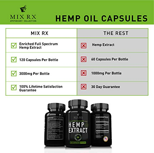 (2 Pack) Hemp Oil Extract Powder Capsules for Pain Relief Anxiety Sleep (3000mg / 240 Pills) Best Natural Organic Hemp Seed Oil - Anti Inflammatory, Joint Support - 100% Pure Hemp Oils Supplements by Mix Rx (Image #3)
