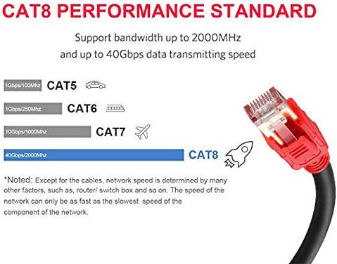 Cat8 Ethernet Cable 20ft MofaHz 26AWG Cat 8 LAN Network Cable 40Gbps 2000Mhz High Speed Gigabit Professional Premium SFTP Internet Cable Compatible with Cat7//Cat5//Cat5e//Cat6//Cat6e