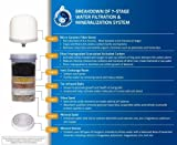 Zen Water Systems Countertop Filtration and