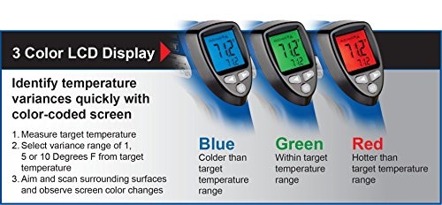Vaughan 3-Color Infrared Circular Laser Thermometer Color-Coded Display - 240023 by Vaughan (Image #2)