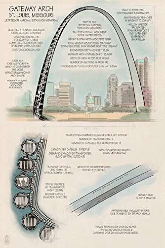 Gateway Arch Technical (16x24 Giclee Gallery Print, Wall Decor Travel Poster)