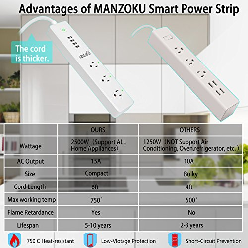 Smart Power Strip, WiFi Remote Control Surge Protector, Wireless Smart Outlet with 3 AC + 4 USB Ports(90-264V/15A), No Hub Required, Compatible with Alexa and Google Home Mini, Idle for Home & Office by MANZOKU (Image #6)