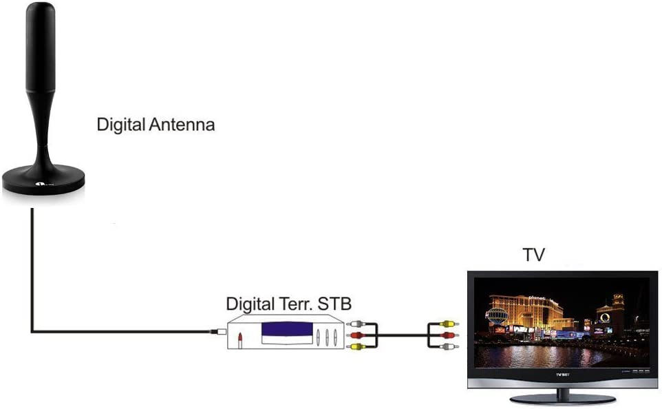 Antena Digital HD TV portátil digital terrestre DTT DVB-T/DVB Coche Base Magnética cw228: Amazon.es: Electrónica