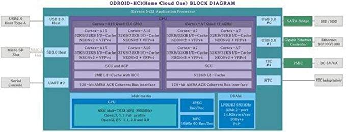 Amazon in: Buy ODROID-HC1 : Home Cloud One with Power Supply Online