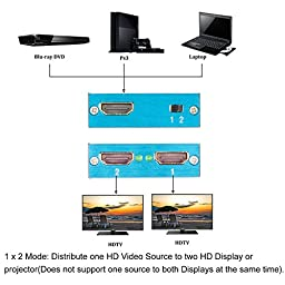 Tendak HDMI 2 Ports Bi-directional Splitter Switch 1 In 2 Out or 2 In 1 Out A-B AB A/B for HDTV, Blu-Ray, DVD, DVR, Playstation Xbox and PS3/PS4 - Support 4K x 2K, 3D 1080P