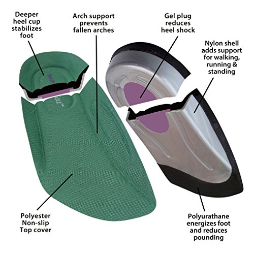 SmartSole Exercise Insoles: Relieve Plantar Fasciitis - Flat Feet - Shin Splints & Joint Pain. Optimize Walking & Running Shoes. Medium: Insoles For Women - Size 8.5 - 11. Insoles For Men - 7.5 - 10