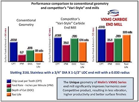 "3//8/"" 4 Flute VXMG Variable Helix nACo Carbide End Mill Melin USA 15793"