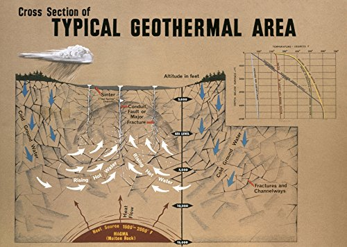 Posterazzi Poster Print Collection Geology Energy./Ncross Section of a Geothermal Area C1970, (18 x 24), Multicolored